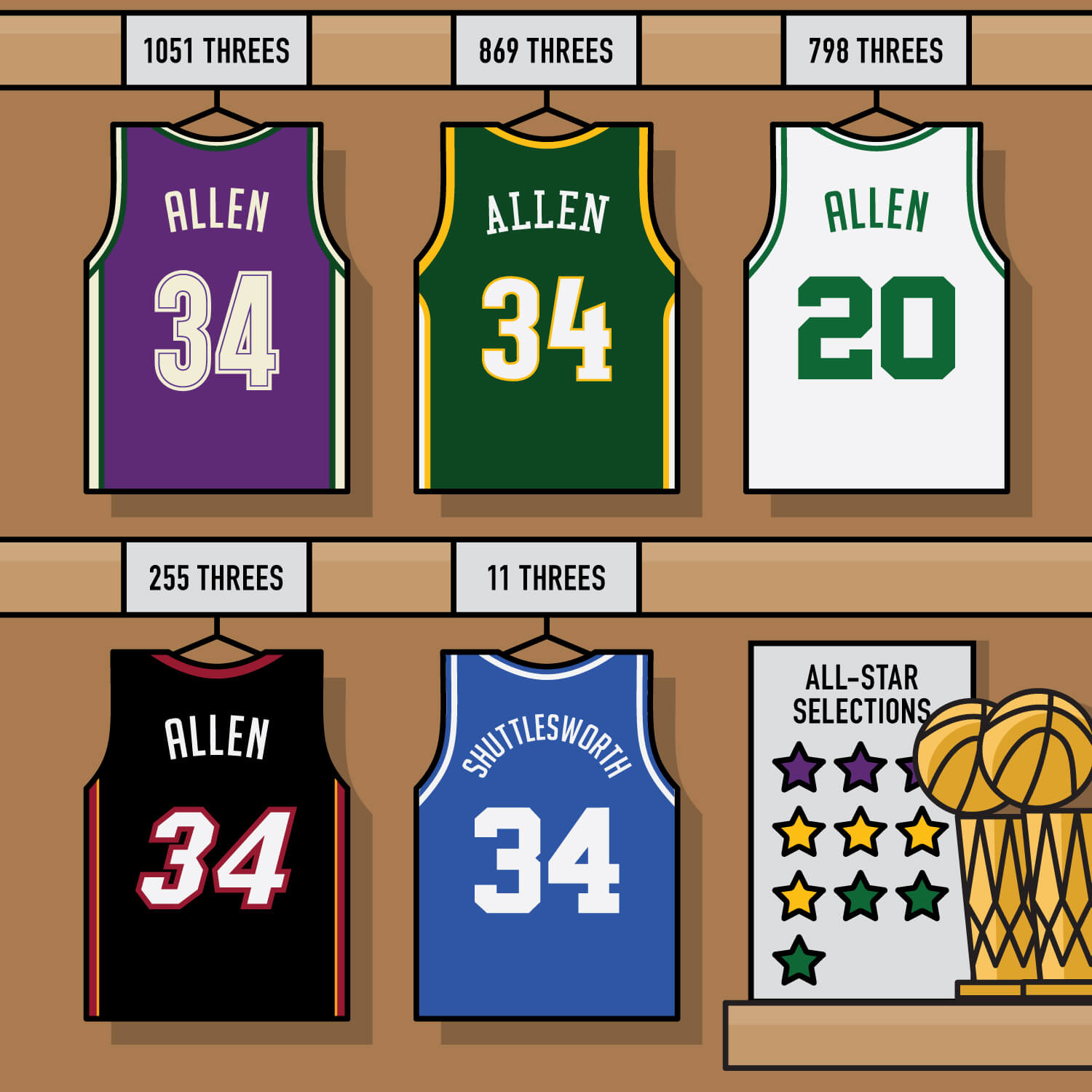 Ray Allen career threes by team