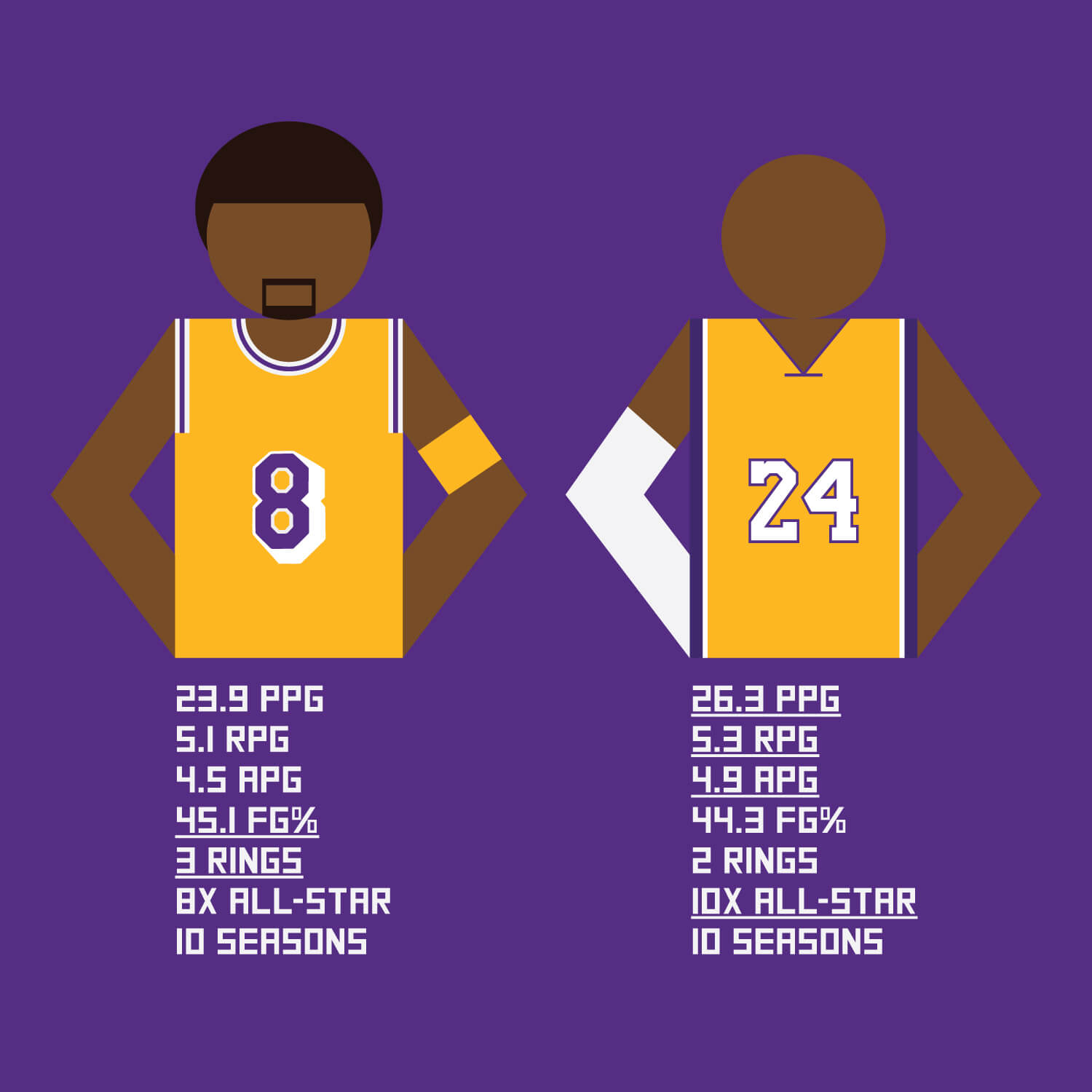 What are Kobe Bryant's career stats?