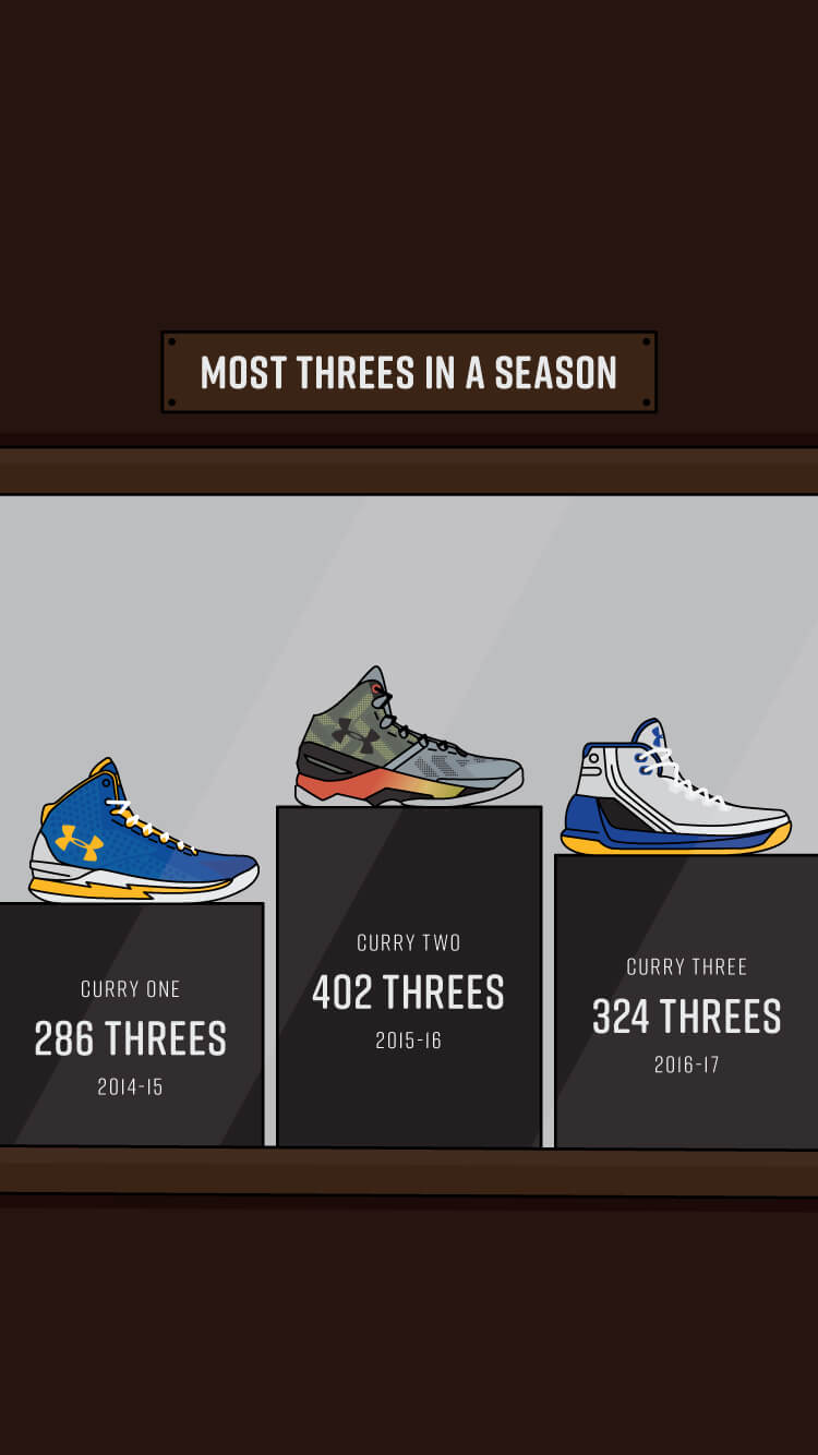 Who has the most threes in a season?