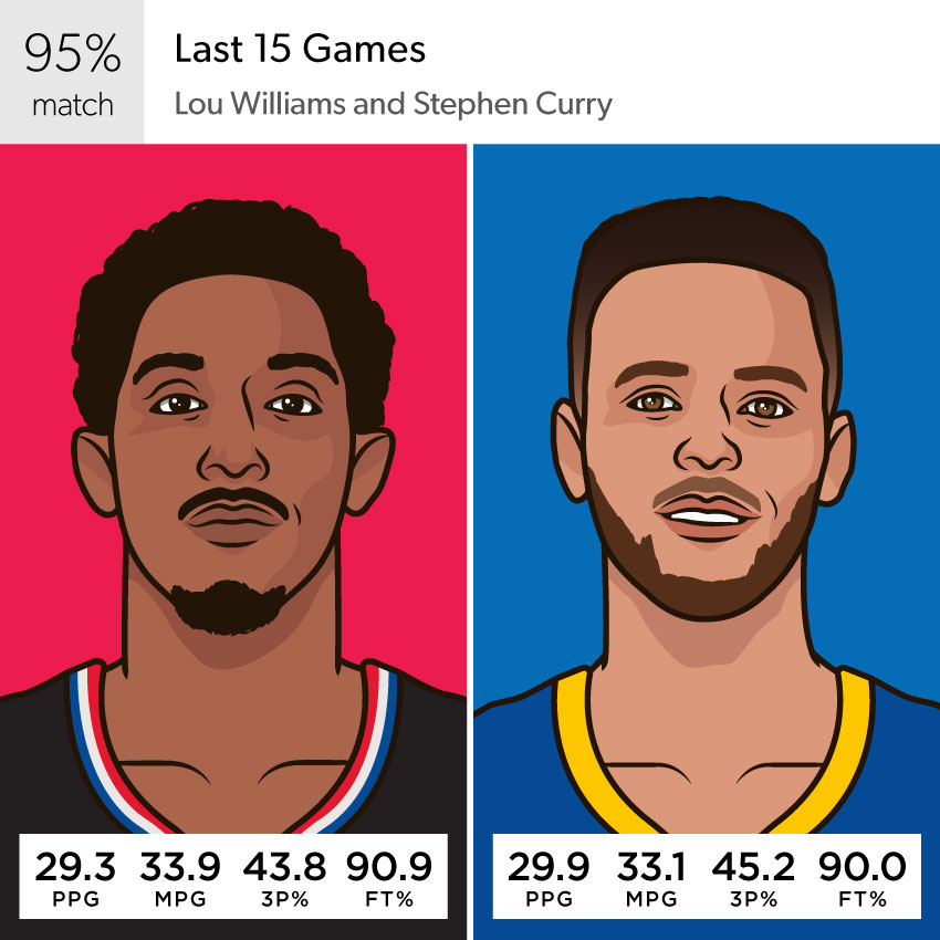 Lou Williams PPG, MPG, 3P%, FT% in the last 15 games