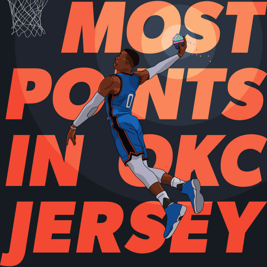 Most career points by a player in a OKC Thunder uniform