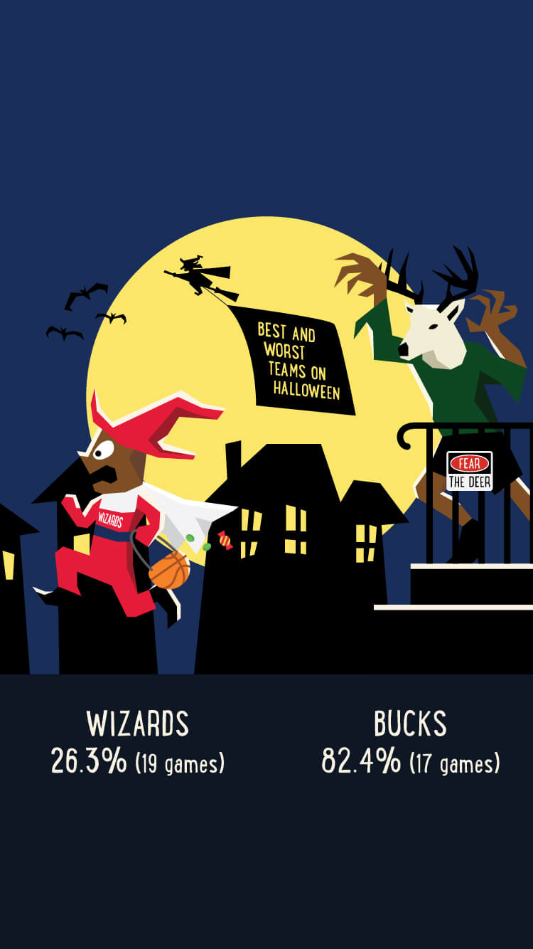Which NBA team has the highest W% on October 31?