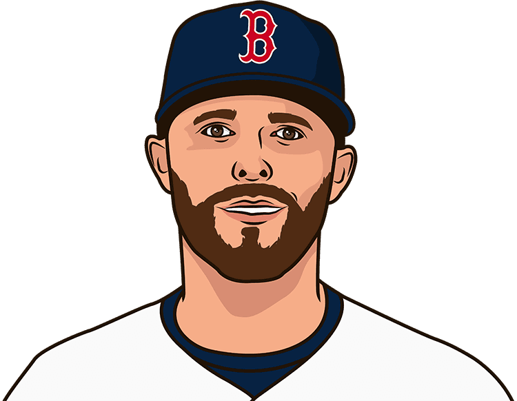 dustin pedroia runs/game since 08/10/2016