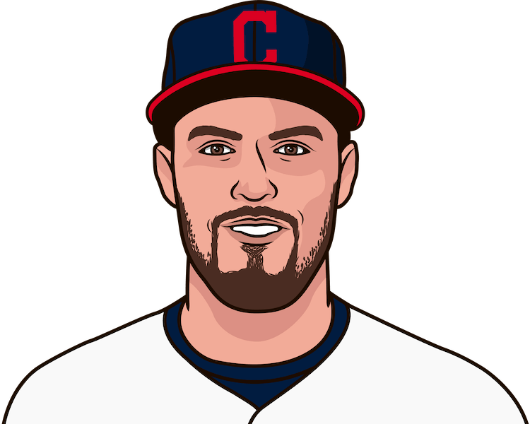 Who was the last Cleveland pitcher with a shutout in a game vs Detroit?