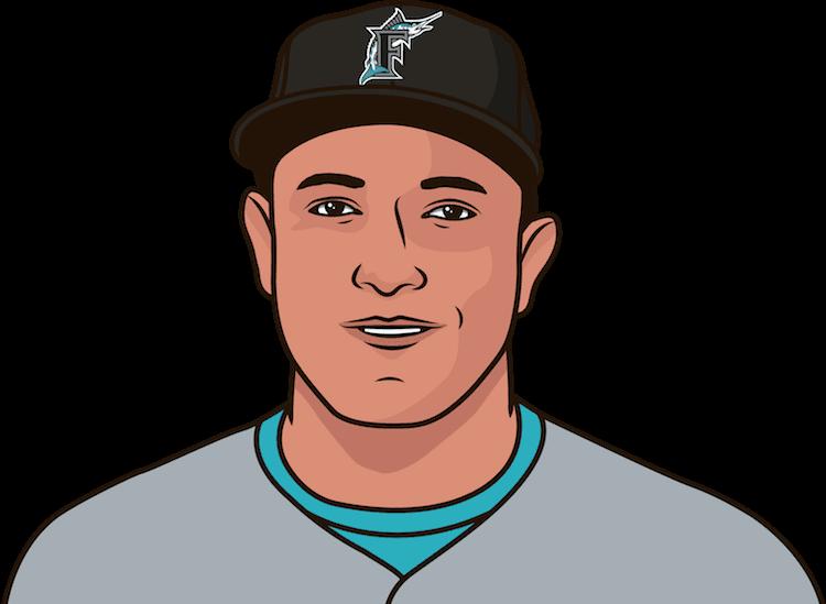Miguel Cabrera RBI by season