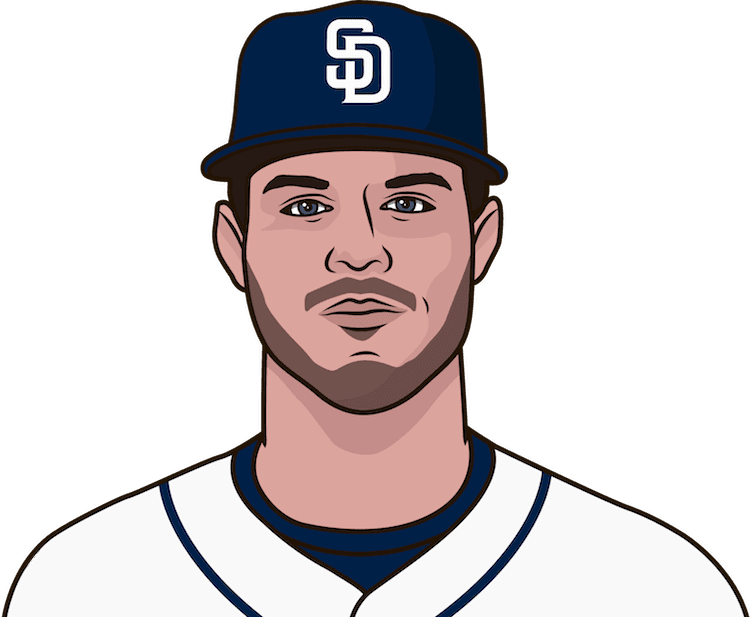 What are the most home runs in a season by Wil Myers?