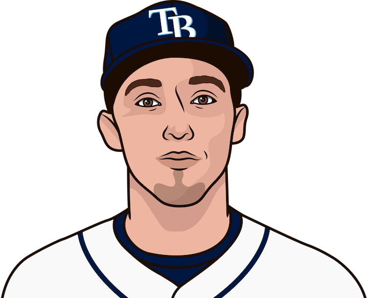 What are the most runs allowed in a game by Blake Snell?