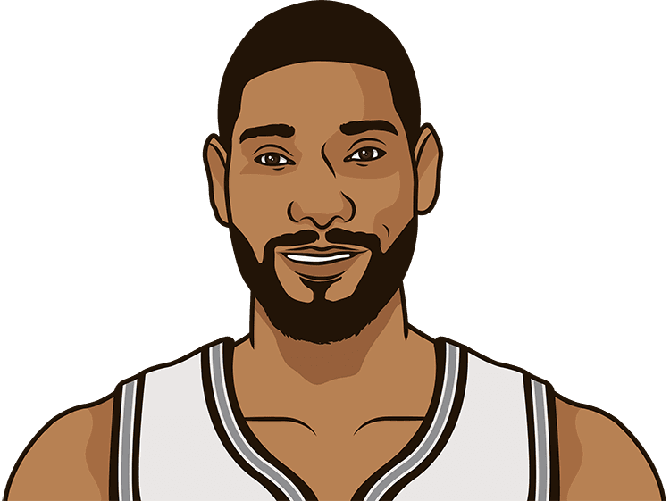 tim duncan average rebounds from 1/1/1990 to 12/09/2014