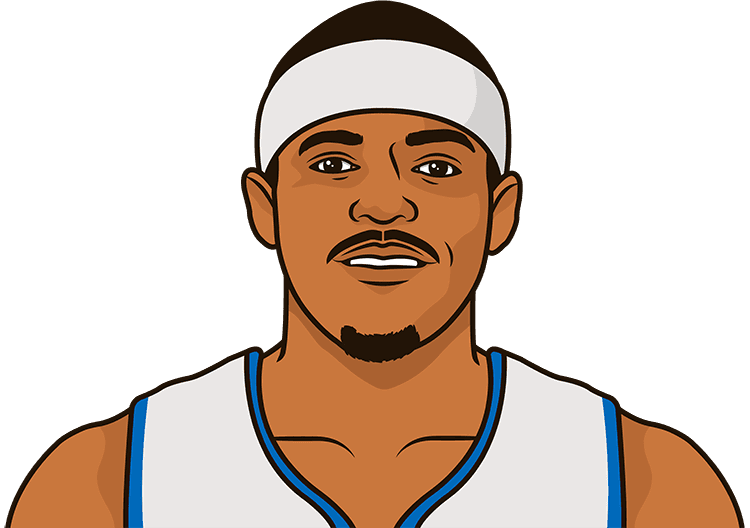 Games with at least 20 points by Tobias Harris this season, list by record