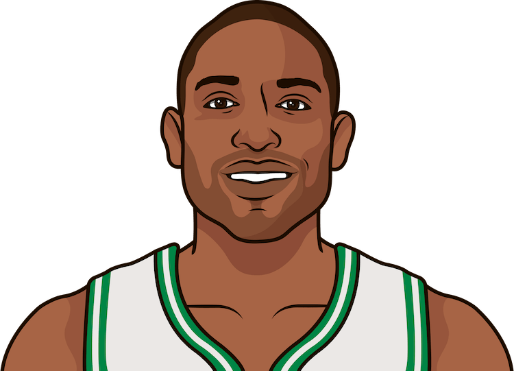 horford ppg against the thunder in 2017-2018