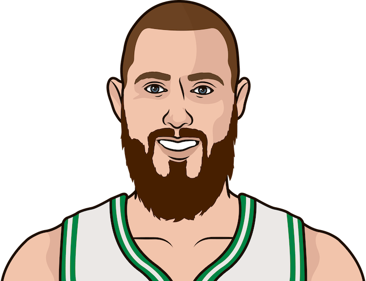 terry rozier jaylen brown jayson tatum al horford aron baynes home games with over 10 minutes per game 2017-18