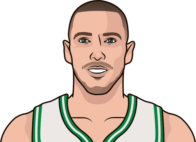 daniel theis month by month 2019-20