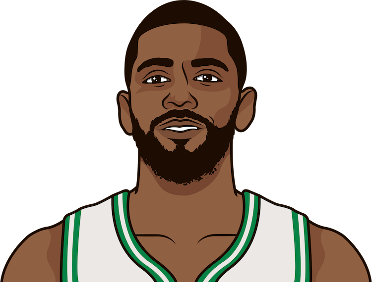 kyrie irving game logs vs thunder since 2018