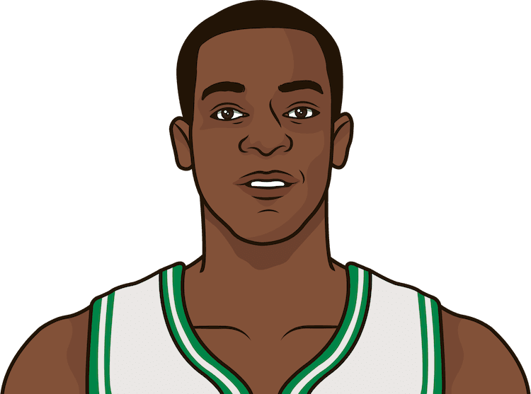 what is the most points ragan rondo has scored in a game