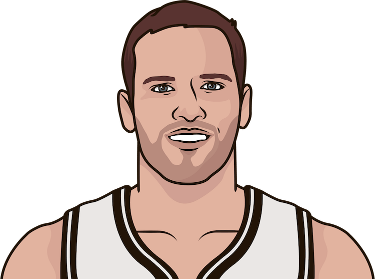bojan bogdanovic average points from 1/1/1990 to 01/01/2015