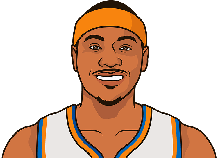 carmelo anthony stats in msg by game since 2016