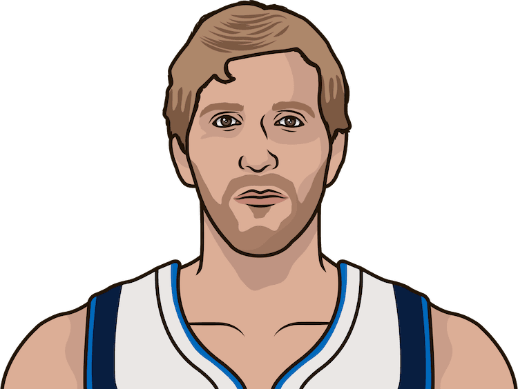 Dirk Nowitzki FG%, 3P%, FT% in the last 10 games