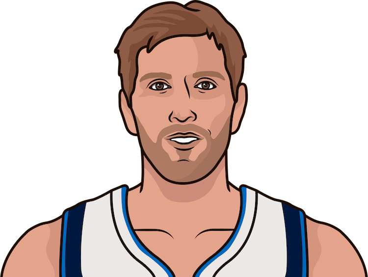 What are the most points in a game by Dirk Nowitzki?