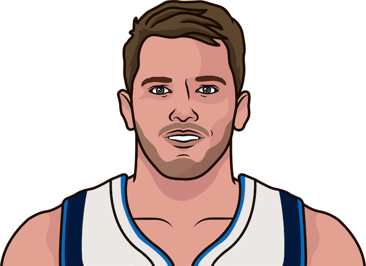 luka doncic stats against the nugget since 2018