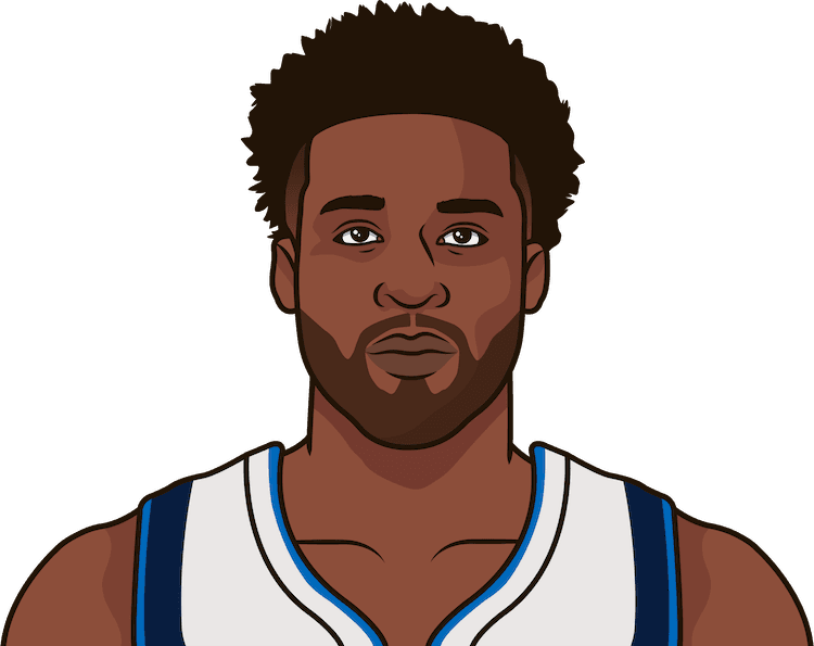 wesley matthews game by game stats january 2018