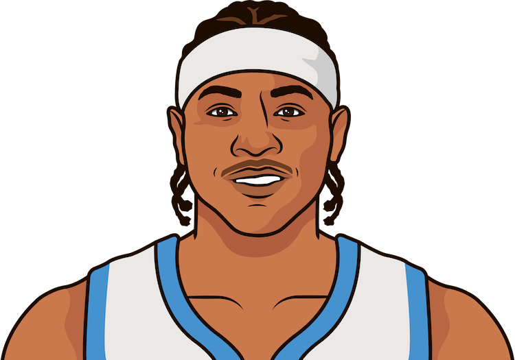 carmelo anthony game log in road games played denver nuggets