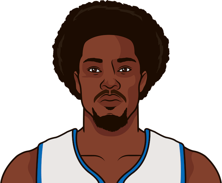 ben wallace nba stats from october 2000 to january 2001