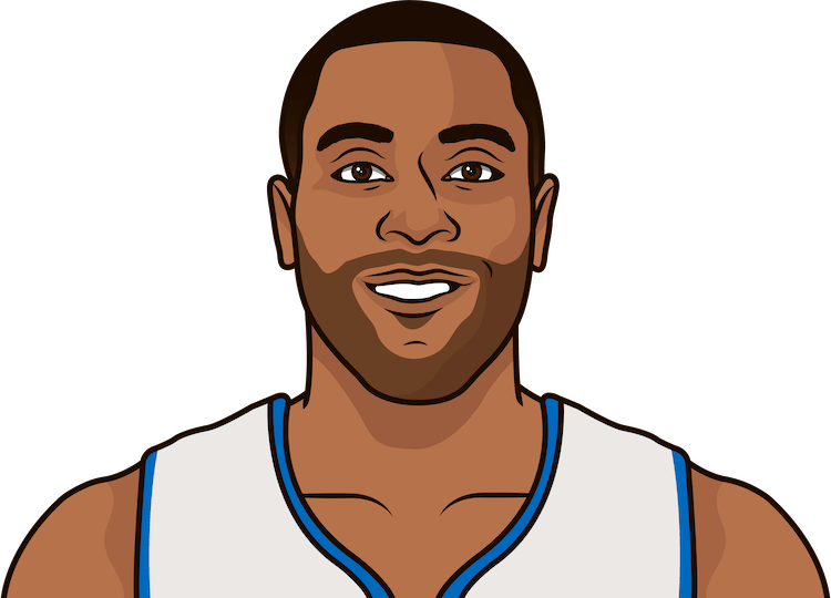wayne ellington all-time losses