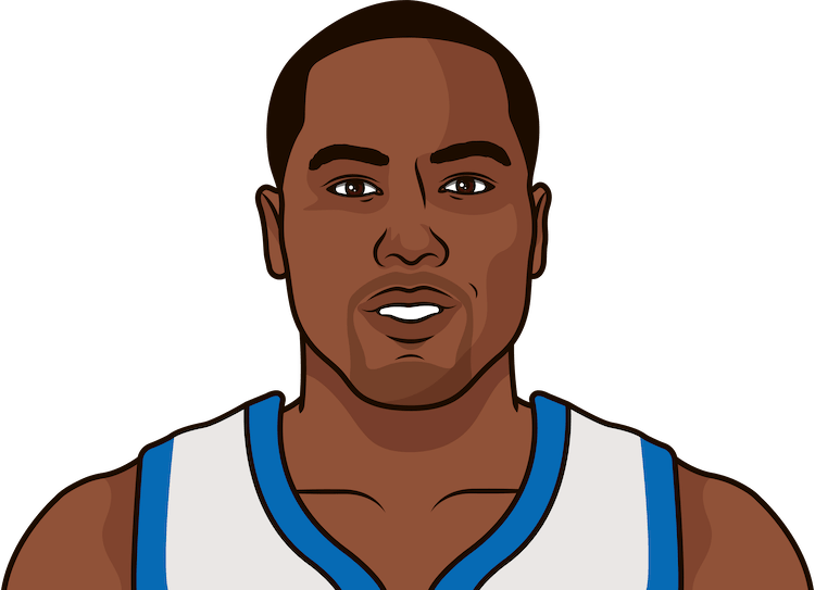 elton brand average rebounds from 1/1/1990 to 01/18/2015