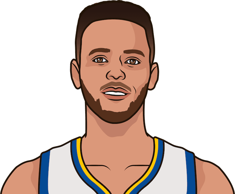 What is Steph Curry's lowest eFG% in a game this season?