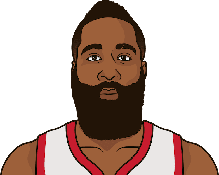 What are the most points in a game by James Harden?