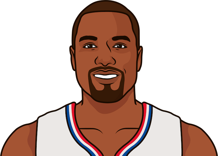 serge ibaka game log vs washington last 8 games