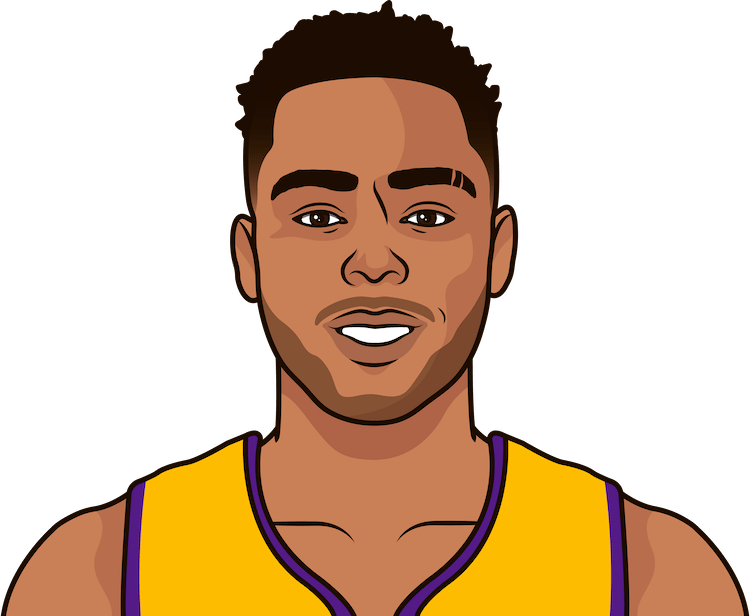 d'angelo russell scored 39 points, most in a game by a lakers rookie since the team moved to los angeles