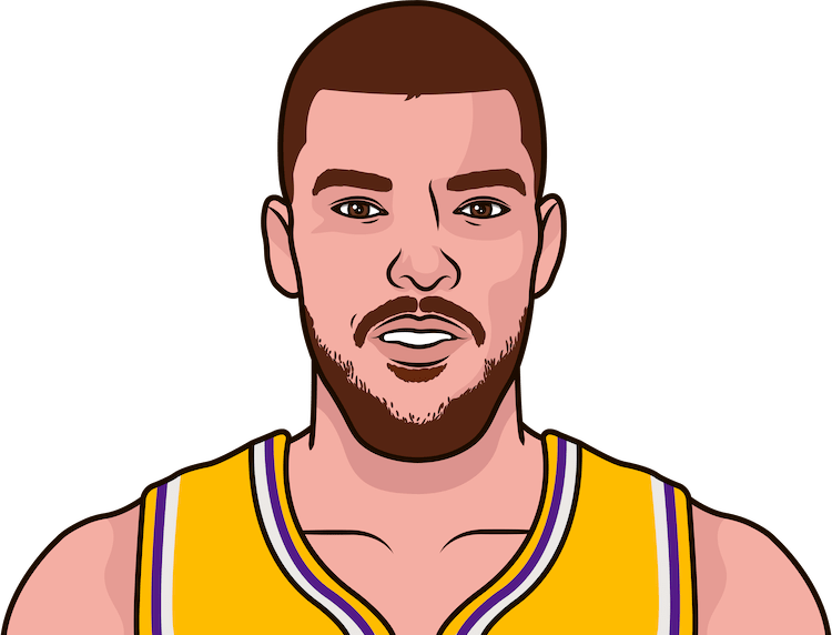 ivica zubac average rebounds from 1/1/1990 to 12/08/2017
