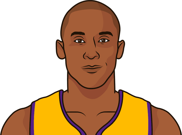 how many ppg did kobe average from 1999-00 to 2012-13