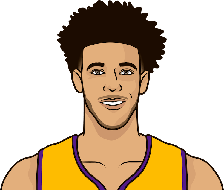 What are the most points in a game by Lonzo Ball?