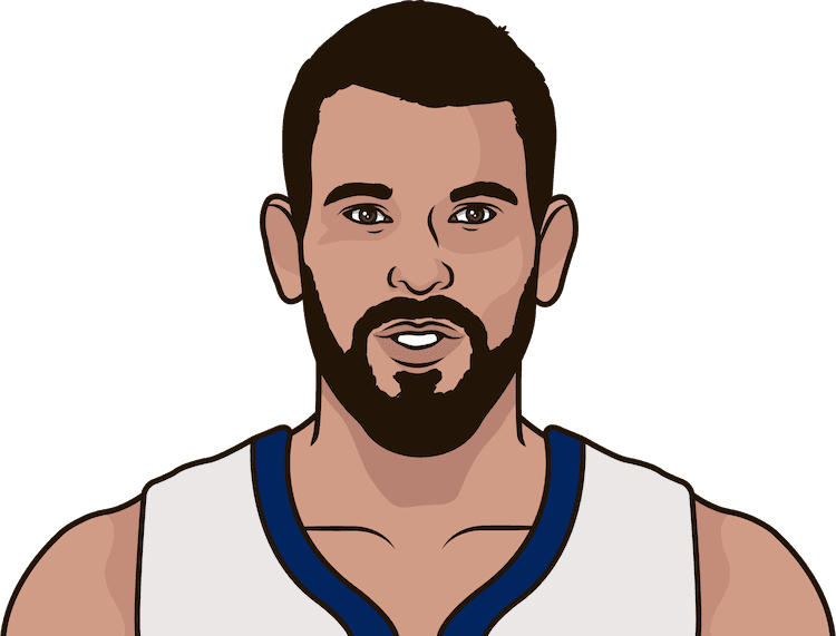 What are the most points in a game this season by Marc Gasol?