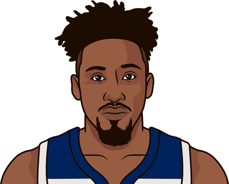 robert covington nba stats from october 2019 to january 2020