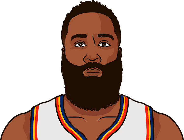 james harden vs milwaukee nba single game