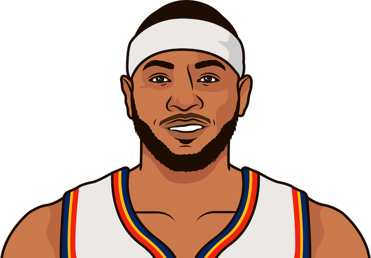 carmelo anthony stats by game when playing the knicks since 2015