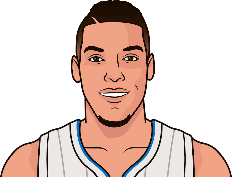 aaron gordon nba stats from october 2019 to january 2020