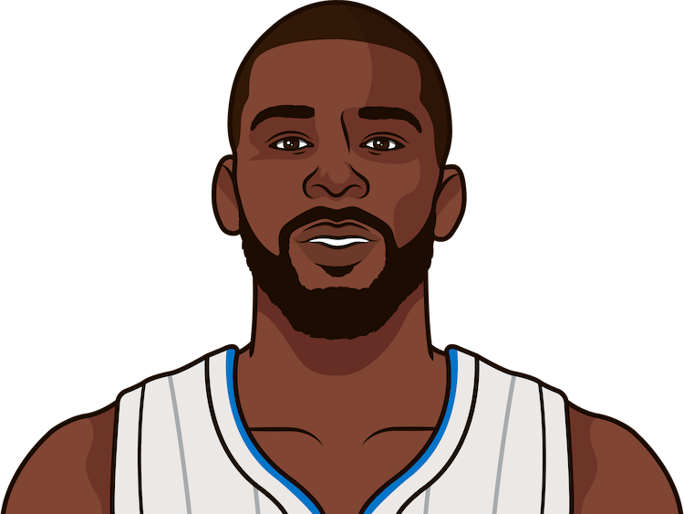 james ennis iii total games played from 1/1/1990 to 11/23/2017