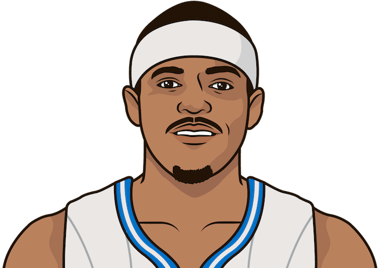 What is the highest PPG in a season by Tobias Harris?