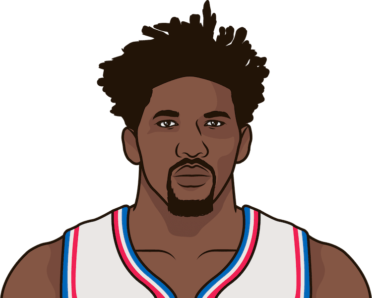 Who was the last 76ers player with three games with 20 rebounds in a season?