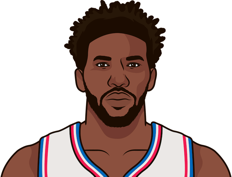 joel embiid most games with 30 points and 10 rebounds in a season