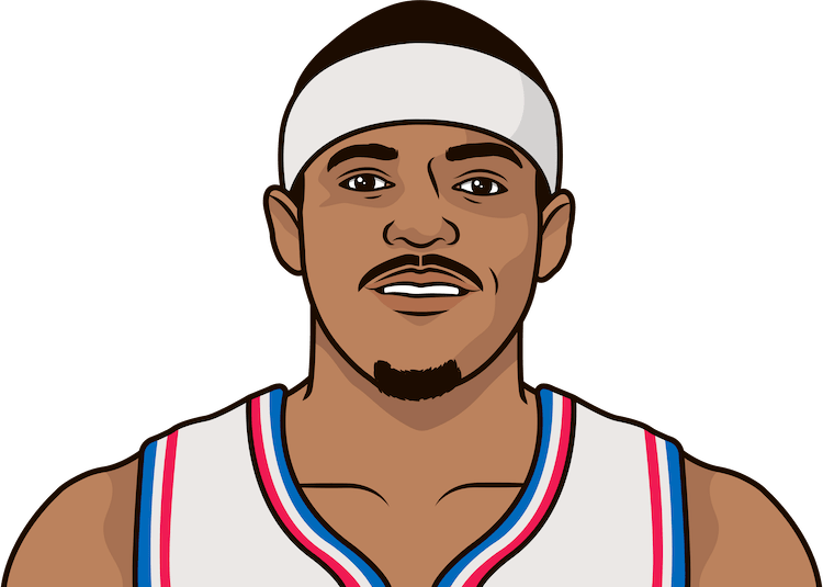 tobias harris usg% with, without joel embiid by team this season