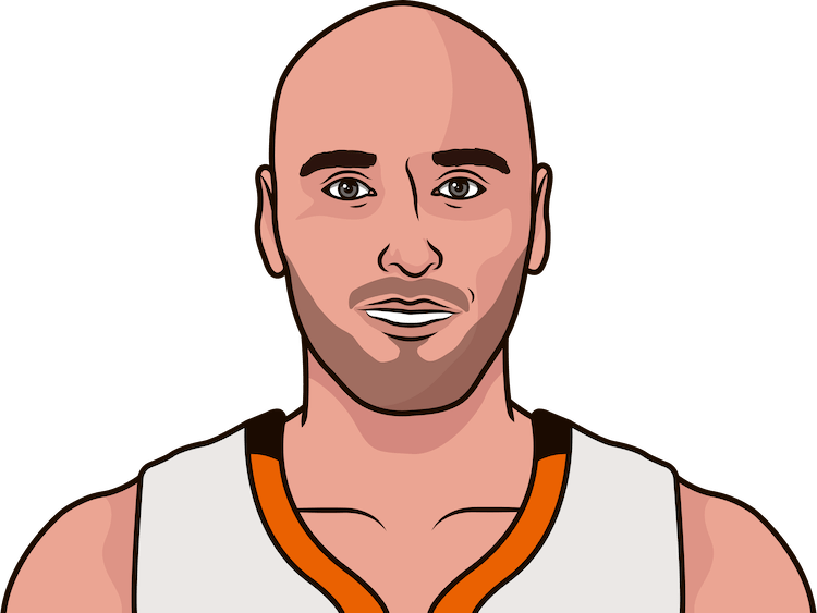 20 or more pts, 10 or more reb, 5 or more blk by marcin gortat in a game