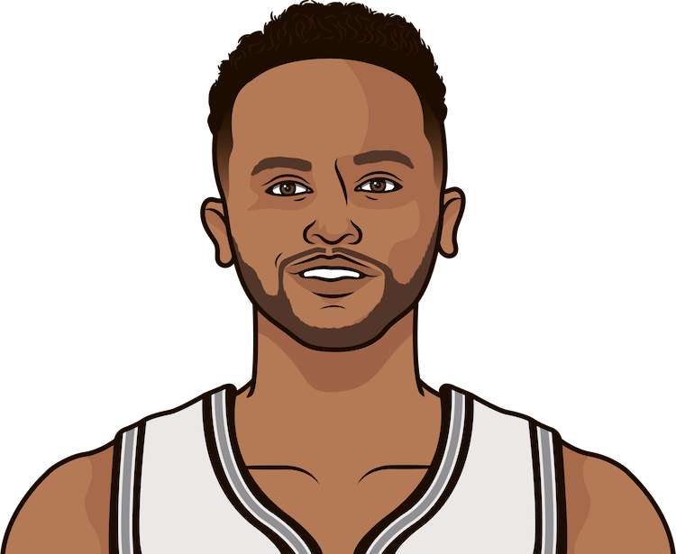 kyle anderson average rebounds from 1/1/1990 to 12/27/2014