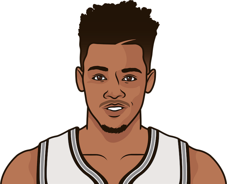 dejounte murray minutes in the last 5 games by games