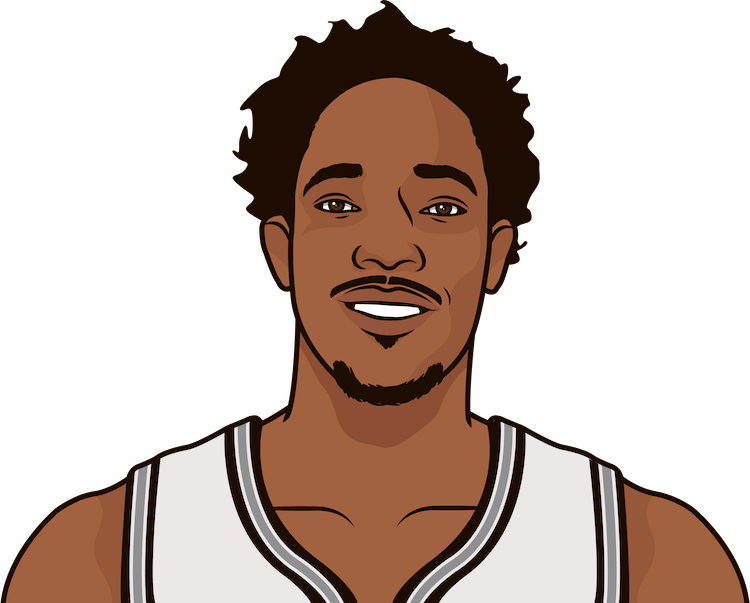 What are the most rebounds in a playoff game by DeMar DeRozan?
