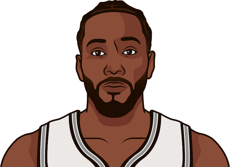 kawhi leonard average rebounds from 1/1/1990 to 12/22/2017